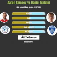Aaron Ramsey vs Daniel Maldini h2h player stats