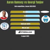 Aaron Ramsey vs Georgi Tunjov h2h player stats
