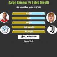 Aaron Ramsey vs Fabio Miretti h2h player stats