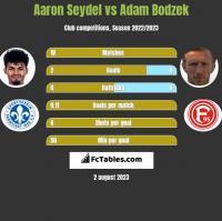 Aaron Seydel vs Adam Bodzek h2h player stats