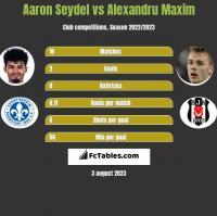 Aaron Seydel vs Alexandru Maxim h2h player stats