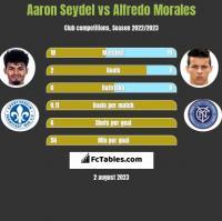 Aaron Seydel vs Alfredo Morales h2h player stats