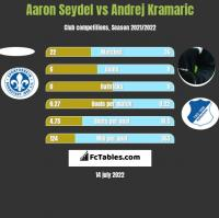 Aaron Seydel vs Andrej Kramaric h2h player stats