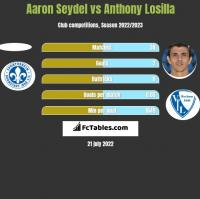 Aaron Seydel vs Anthony Losilla h2h player stats