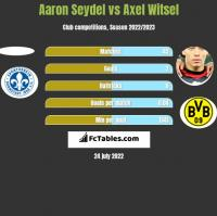 Aaron Seydel vs Axel Witsel h2h player stats
