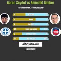 Aaron Seydel vs Benedikt Gimber h2h player stats