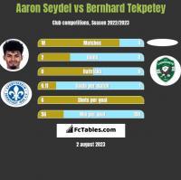Aaron Seydel vs Bernhard Tekpetey h2h player stats