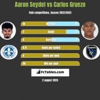 Aaron Seydel vs Carlos Gruezo h2h player stats