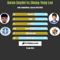 Aaron Seydel vs Chung-Yong Lee h2h player stats