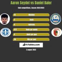 Aaron Seydel vs Daniel Baier h2h player stats
