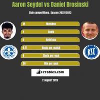 Aaron Seydel vs Daniel Brosinski h2h player stats