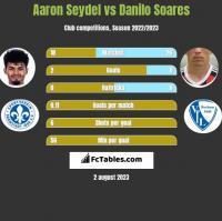 Aaron Seydel vs Danilo Soares h2h player stats