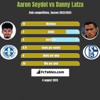 Aaron Seydel vs Danny Latza h2h player stats