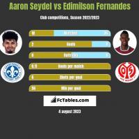 Aaron Seydel vs Edimilson Fernandes h2h player stats