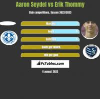 Aaron Seydel vs Erik Thommy h2h player stats