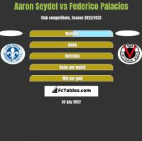 Aaron Seydel vs Federico Palacios h2h player stats