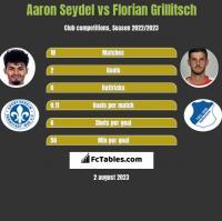 Aaron Seydel vs Florian Grillitsch h2h player stats