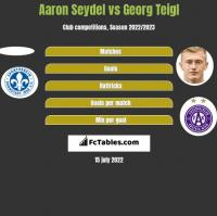 Aaron Seydel vs Georg Teigl h2h player stats