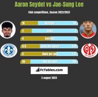 Aaron Seydel vs Jae-Sung Lee h2h player stats