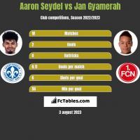Aaron Seydel vs Jan Gyamerah h2h player stats
