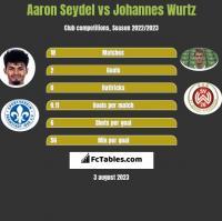 Aaron Seydel vs Johannes Wurtz h2h player stats