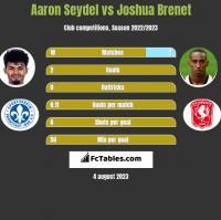 Aaron Seydel vs Joshua Brenet h2h player stats
