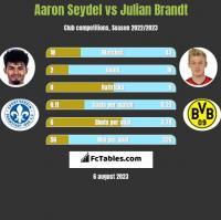 Aaron Seydel vs Julian Brandt h2h player stats