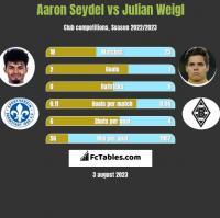 Aaron Seydel vs Julian Weigl h2h player stats