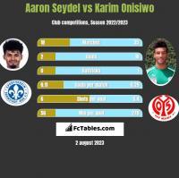 Aaron Seydel vs Karim Onisiwo h2h player stats