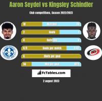 Aaron Seydel vs Kingsley Schindler h2h player stats
