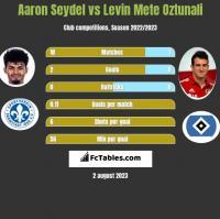 Aaron Seydel vs Levin Mete Oztunali h2h player stats
