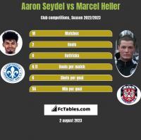 Aaron Seydel vs Marcel Heller h2h player stats