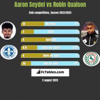 Aaron Seydel vs Robin Quaison h2h player stats