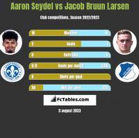 Aaron Seydel vs Jacob Bruun Larsen h2h player stats