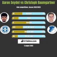 Aaron Seydel vs Christoph Baumgartner h2h player stats