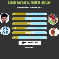 Aaron Seydel vs Fredrik Jensen h2h player stats