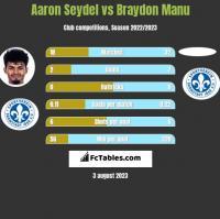 Aaron Seydel vs Braydon Manu h2h player stats