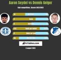Aaron Seydel vs Dennis Geiger h2h player stats