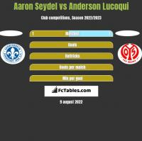 Aaron Seydel vs Anderson Lucoqui h2h player stats