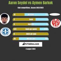 Aaron Seydel vs Aymen Barkok h2h player stats
