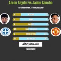 Aaron Seydel vs Jadon Sancho h2h player stats