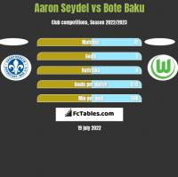 Aaron Seydel vs Bote Baku h2h player stats
