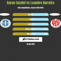 Aaron Seydel vs Leandro Barreiro h2h player stats