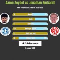 Aaron Seydel vs Jonathan Burkardt h2h player stats
