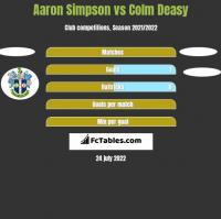 Aaron Simpson vs Colm Deasy h2h player stats