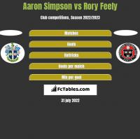 Aaron Simpson vs Rory Feely h2h player stats