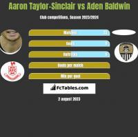 Aaron Taylor-Sinclair vs Aden Baldwin h2h player stats