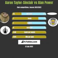 Aaron Taylor-Sinclair vs Alan Power h2h player stats
