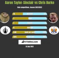 Aaron Taylor-Sinclair vs Chris Burke h2h player stats