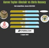 Aaron Taylor-Sinclair vs Chris Hussey h2h player stats
